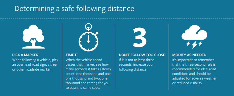 Determining a safe following distance